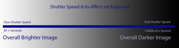 Shutter Speed Exposure